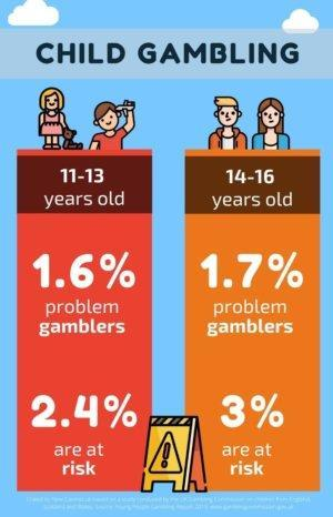 Young children are almost equally represented in problem gambling statistics